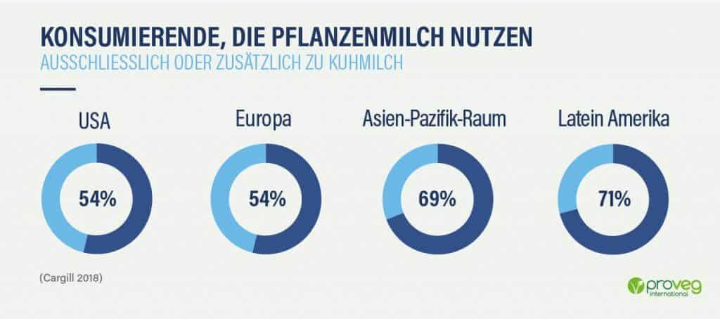 proveg infografik