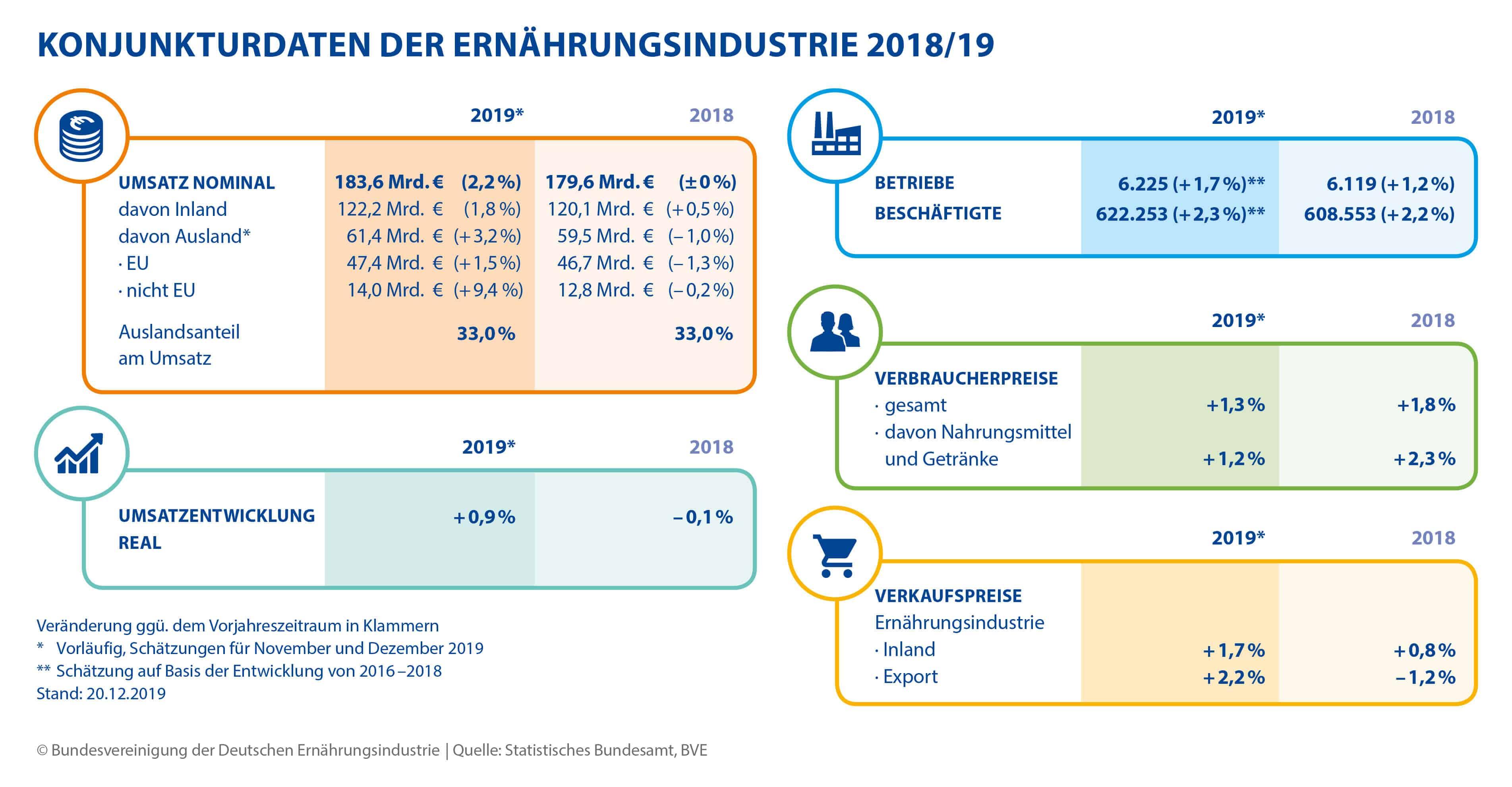 BVE Bundesvereinig. Ernährungsindustrie