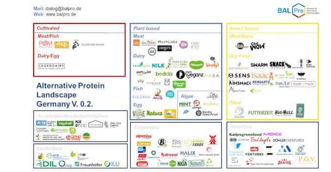 Alternative Protein Landscape V.0.2 balpro