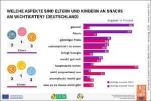 Erwartungen von Eltern und Ernährungsverhalten an Schulen