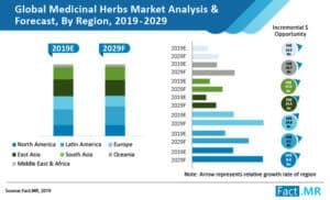 global medicinal herbs market fakt mr