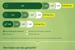 Infografik_Oekobilanz_Ruegenwalder-Muehle