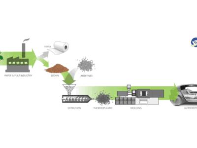 Lignin-Technologie Automobilindustrie